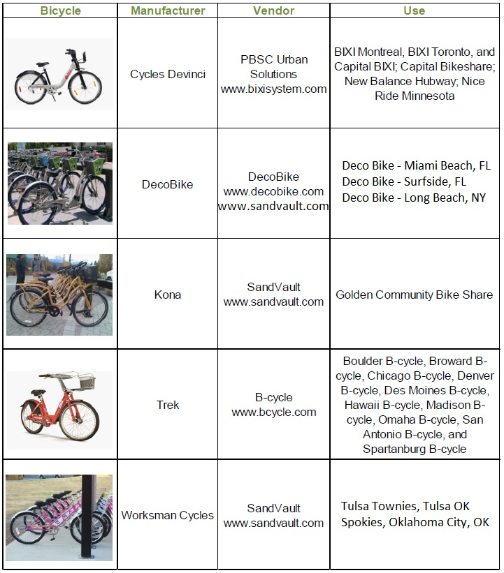 Bikes, Equipment Suppliers and Deployments
