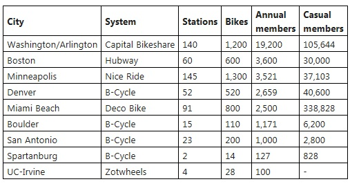 Bike Share Usage - Sept 2012