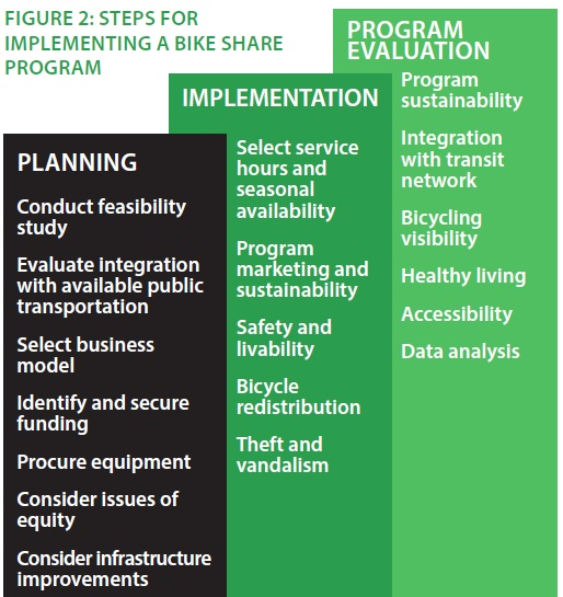 Planning, Implementation, Program Evaluation