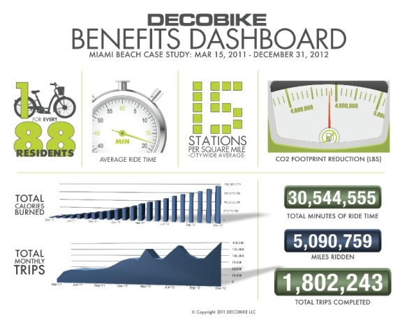 Deco Dashboard (almost two years.
