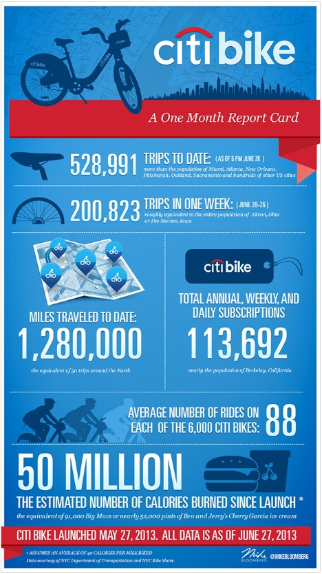 NYC Bike Share